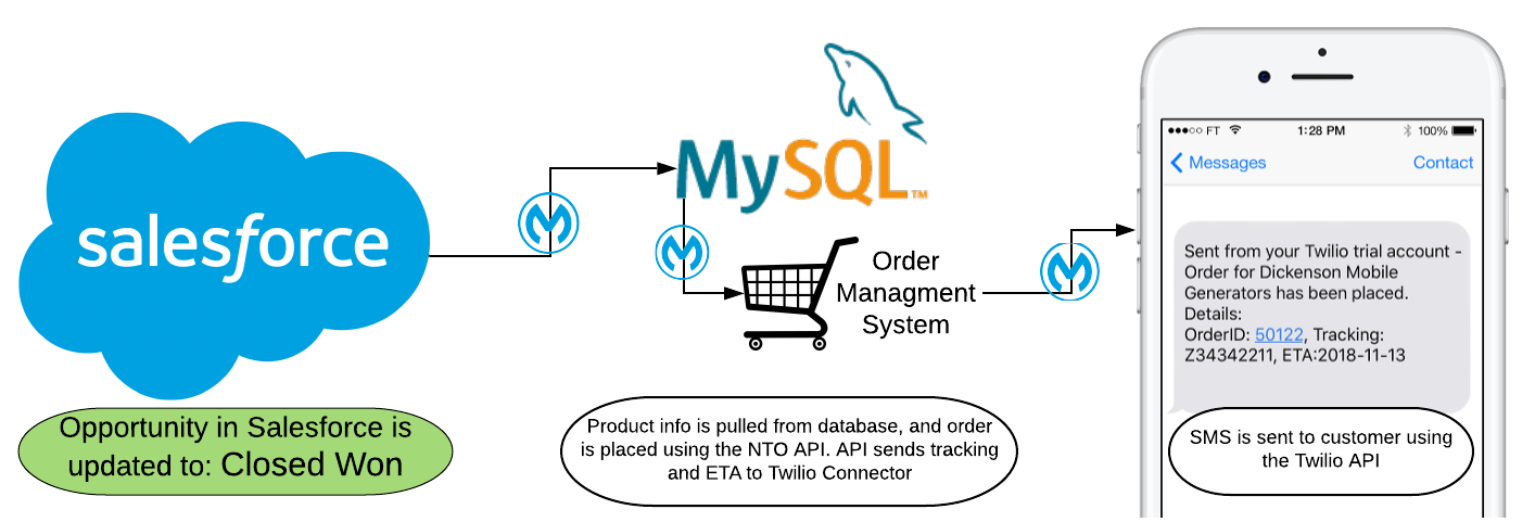 Order Management API Flow Diagram with Mulesoft, Twilio and Salesforce